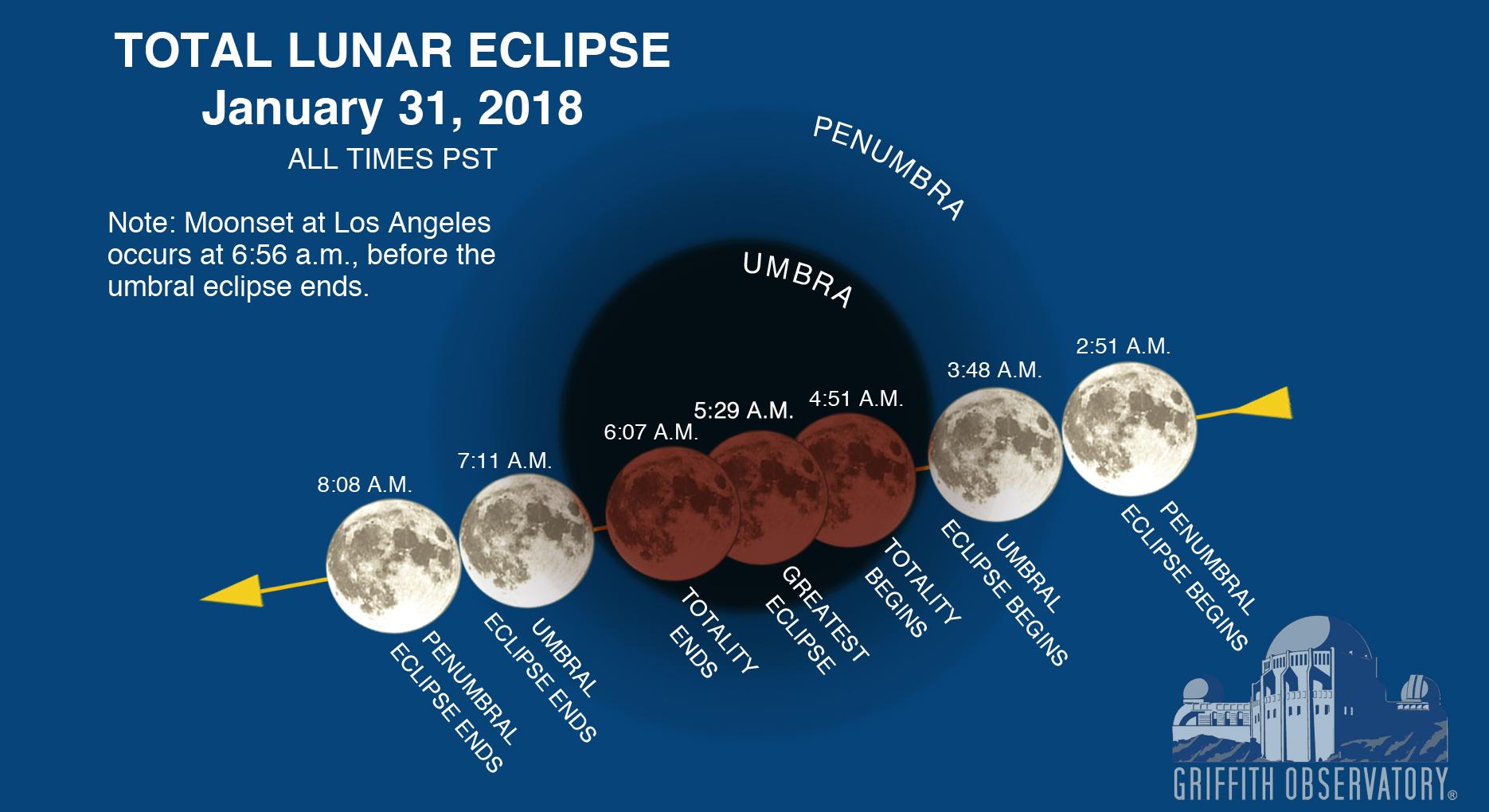 Lunar_eclipse_Jan_31_2018_REVISED